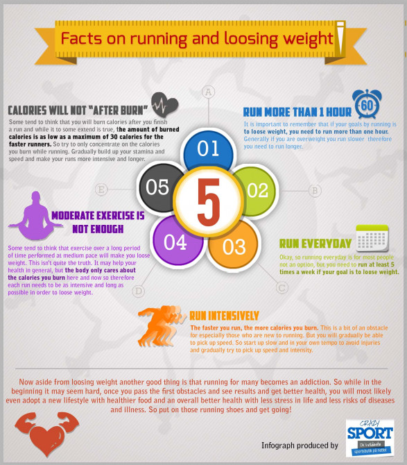 Annablogia: Why Running Doesn't Make You Skinny?