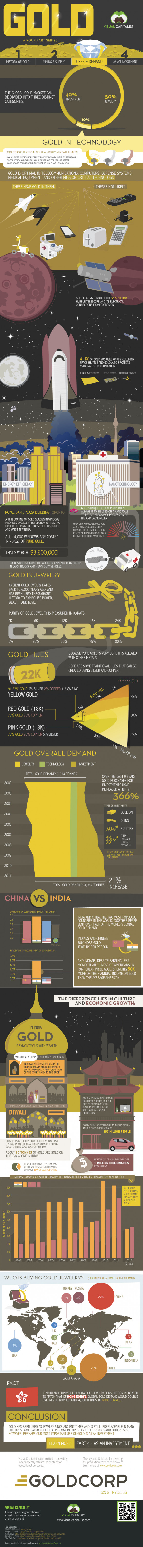 Gold Part III: Uses and Demand