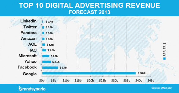 Google Tops in Digital Advertising Revenue