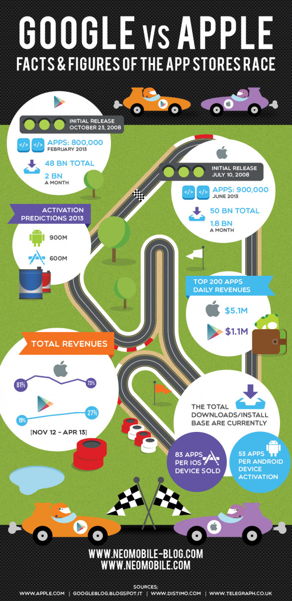Google Vs. Apple aFacts & Figures of the App Stores Race