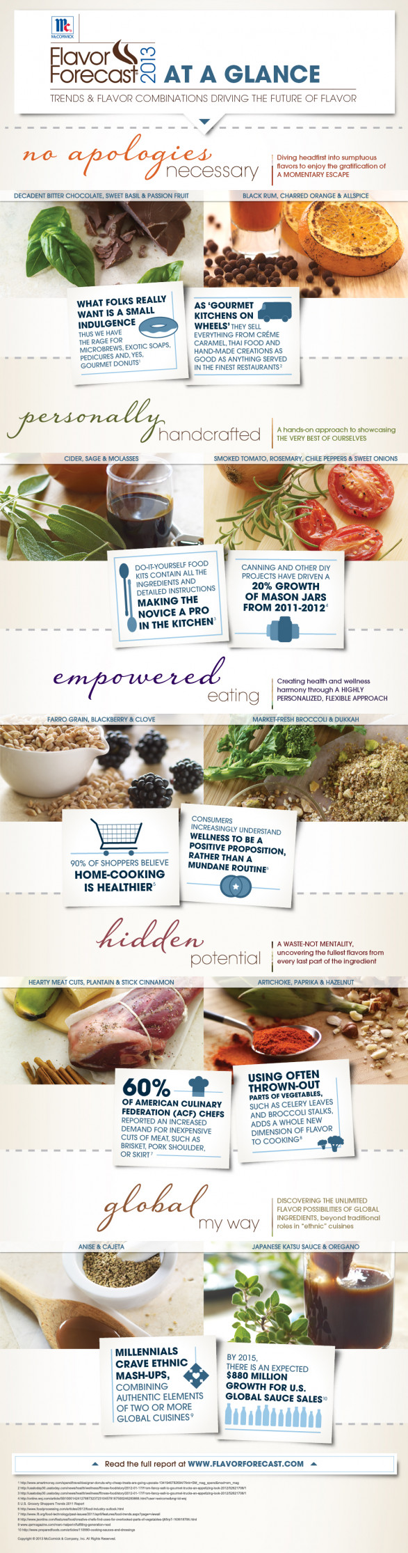 Gourmet Future: A Forecast on Flavors and Taste Trends this 2013