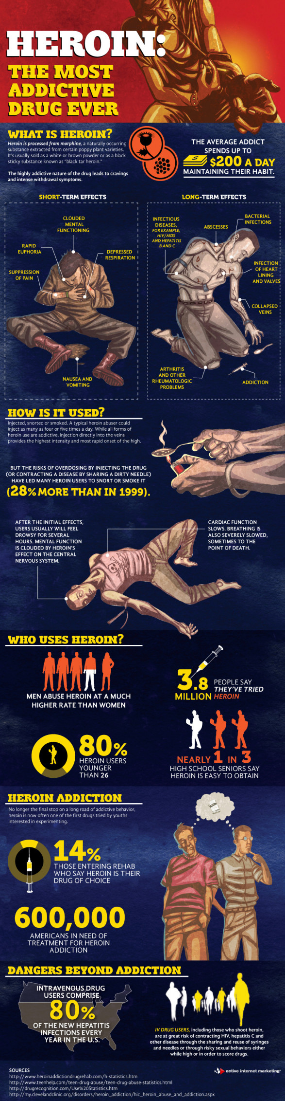 Heroin - The Most Addictive Drug Ever