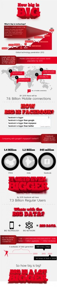 Infographics - How big is BIG?