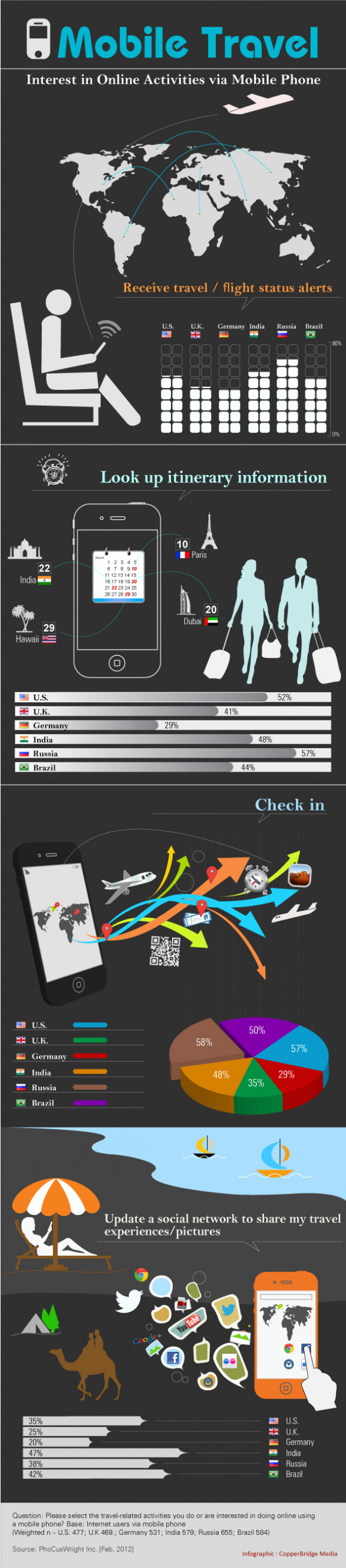 How do global travelers use mobile phones to make decisions?