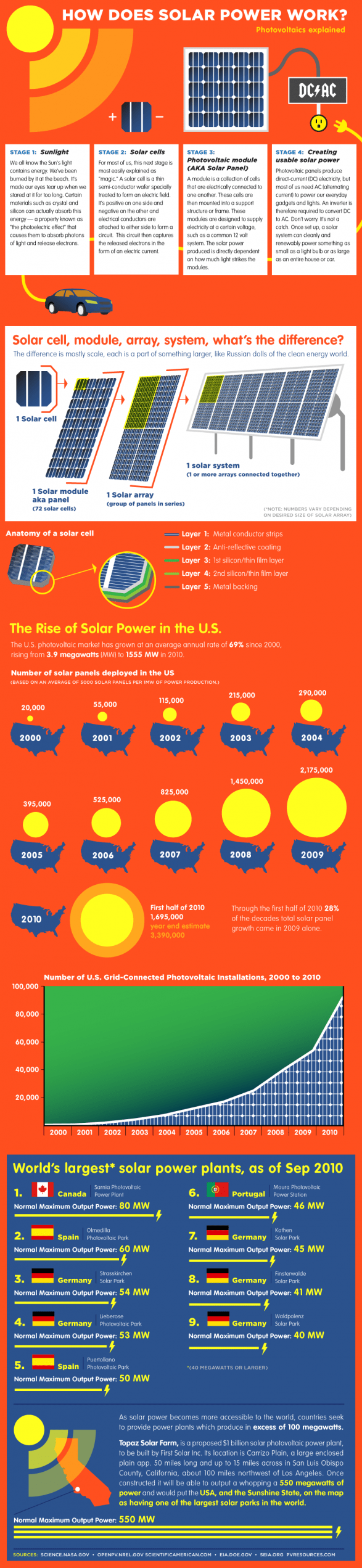 How Does Solar Power Work? - Photovoltaics Explained