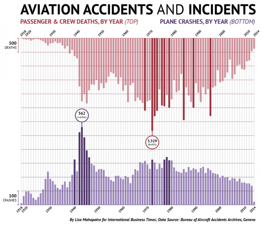 How Many Planes Crash Every Year?