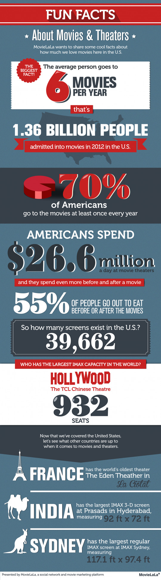 How much do Americans love movies?
