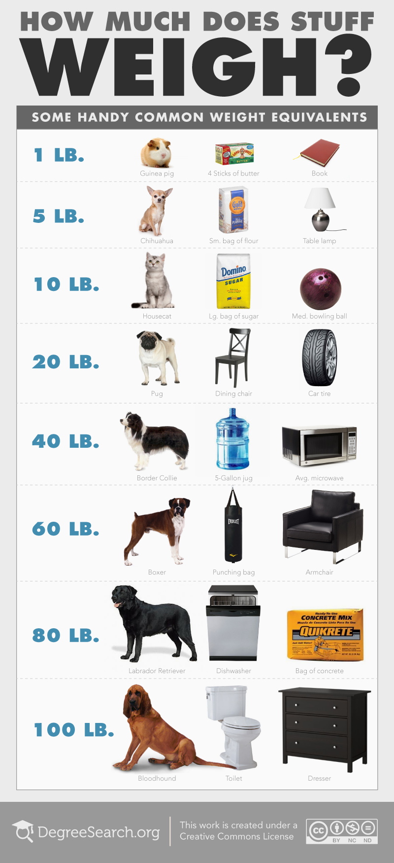 How Much Does Stuff Weigh?  Visually