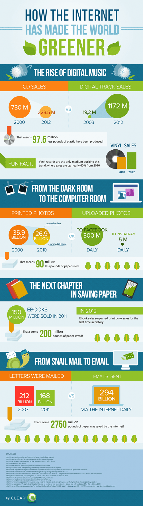 How the Internet Has Made The World Greener