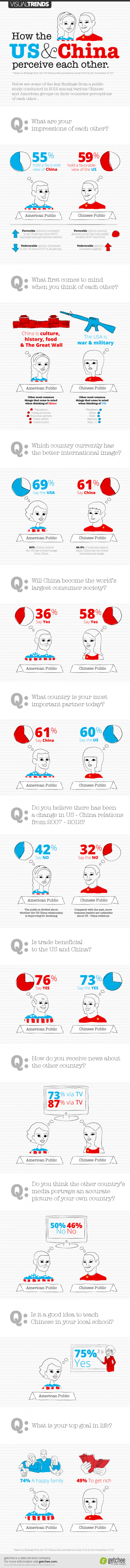 How The US and Chinese Perceive Each Other