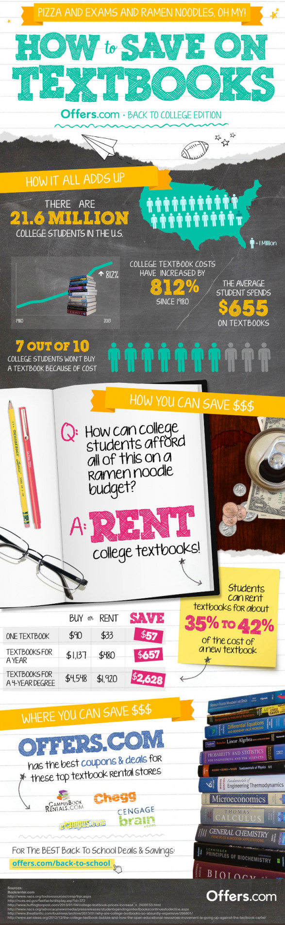 How to Save on Textbooks