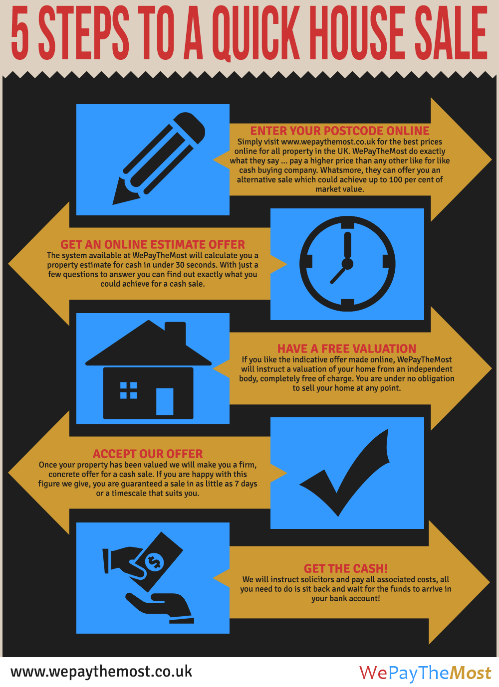 Selling Your Home 5 Tips To Help You Sell Your Home Fast