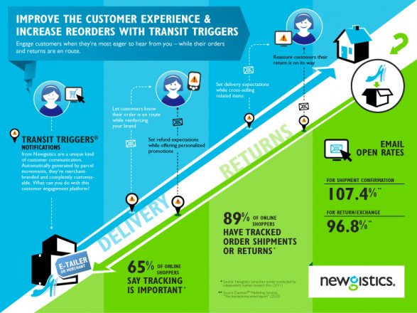 Improve the Customer Experience & Increase Reorders with Transit Triggers