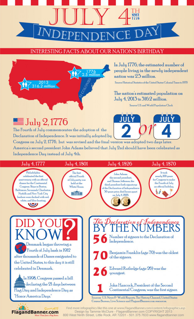 Six Infographics For Independence Day ScribbleLive