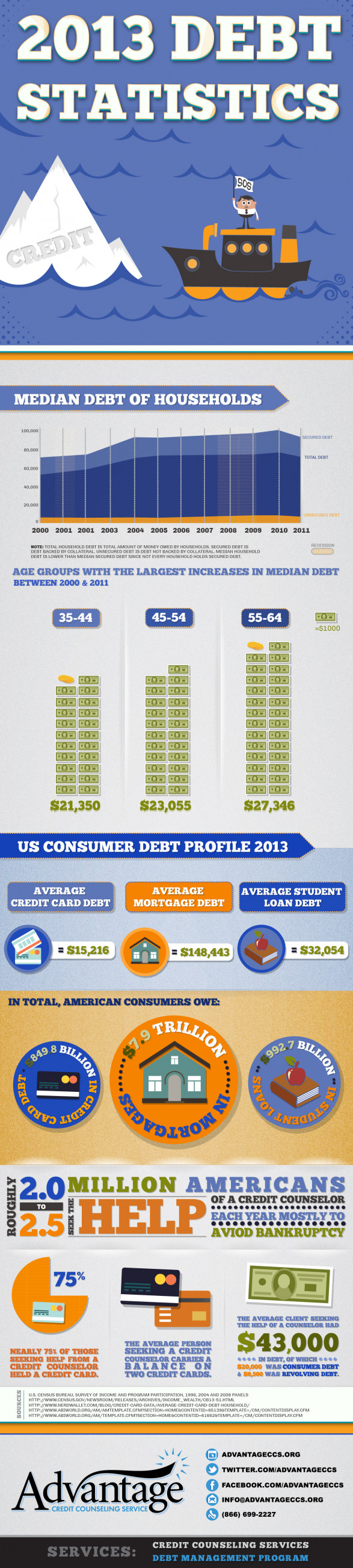 2013 Debt Statistics for US Consumers