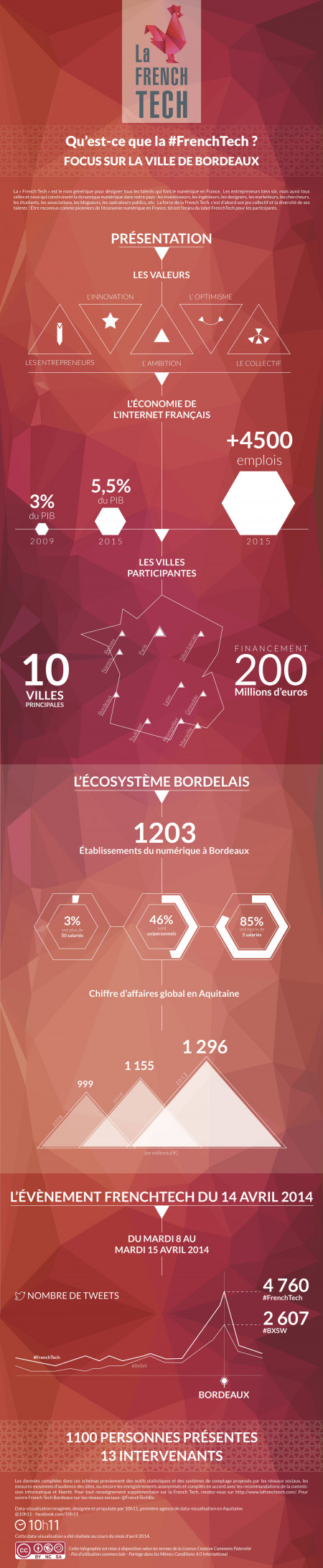 La FrenchTech à Bordeaux