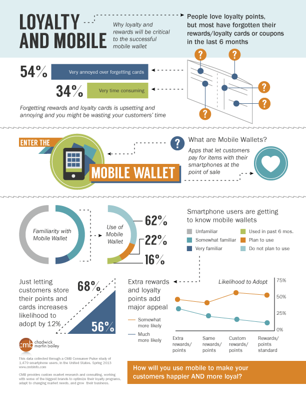 loyalty and mobile 5148cf5434603 Mobile & Loyalty Programs [INFOGRAPHIC]