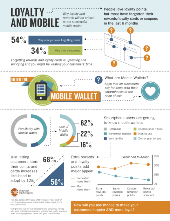 Loyalty and Mobile