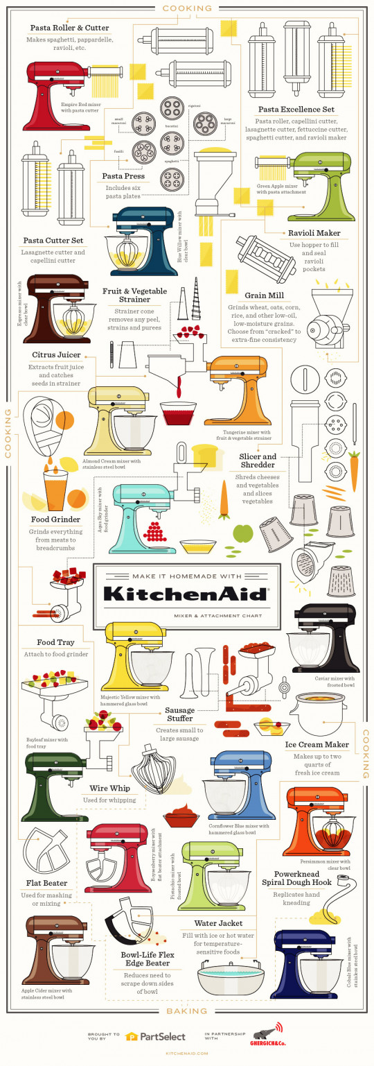 For Those Who Fancy Their KitchenAid Stand Mixer