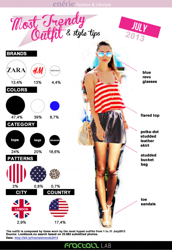 Most Trendy Outfit July 2013