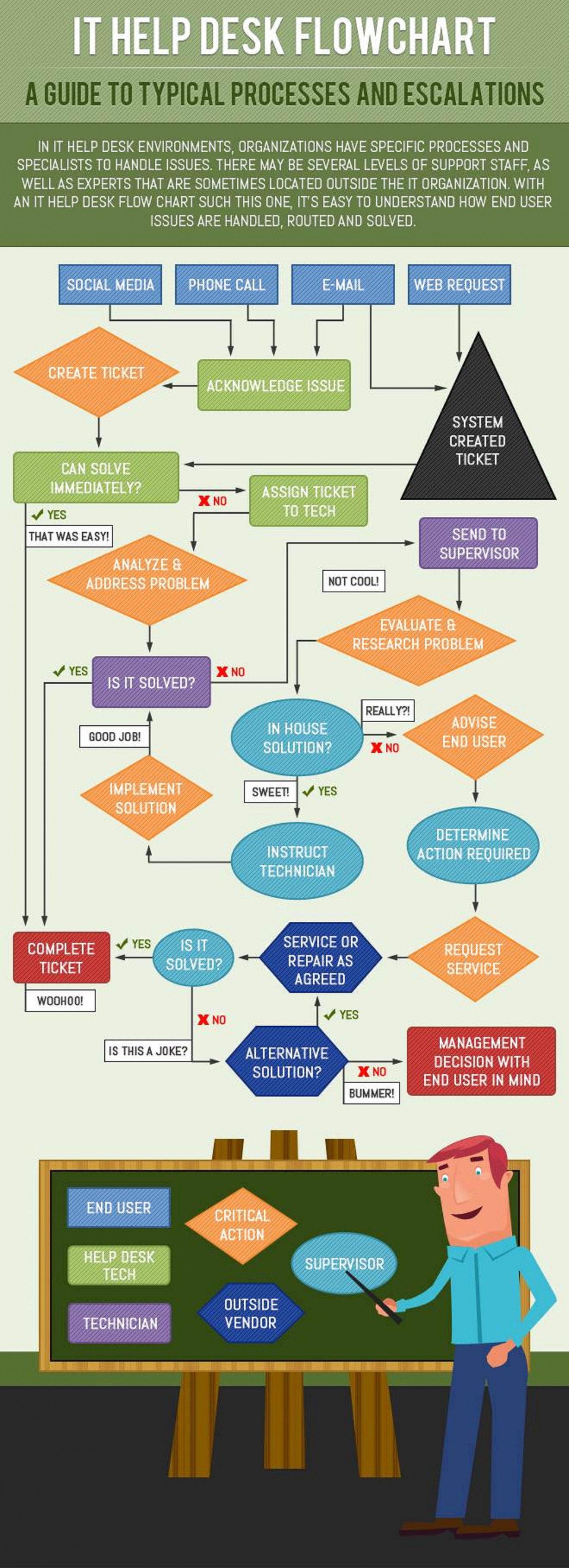 confusing process flow diagram cat5 connector wiring it help desk flowchart visual ly