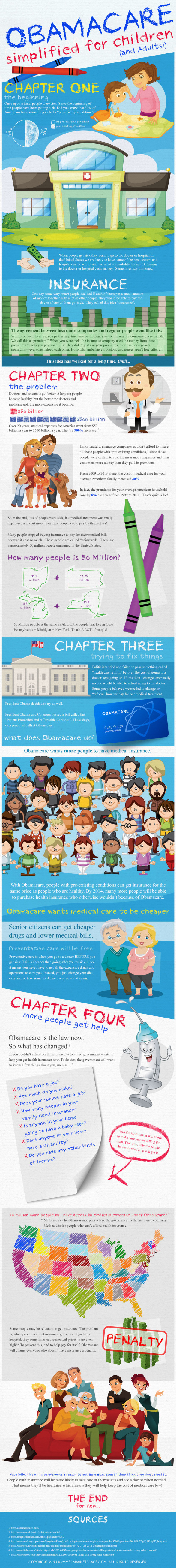 Obamacare Simplified for Children