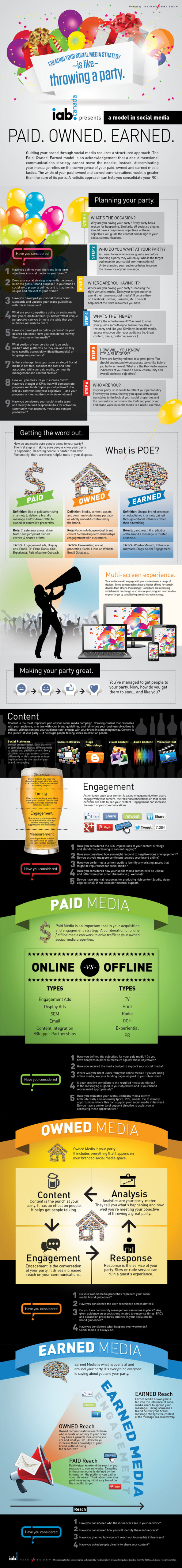 Paid. Owned. Earned. - A Model in Social Media Infographic