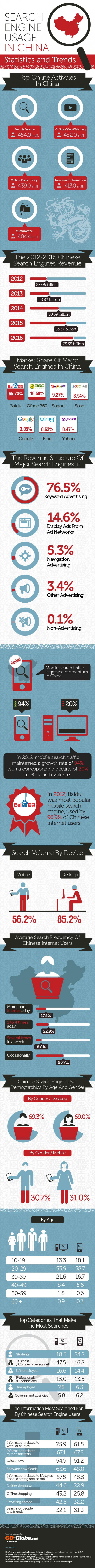 Search engine usage in China