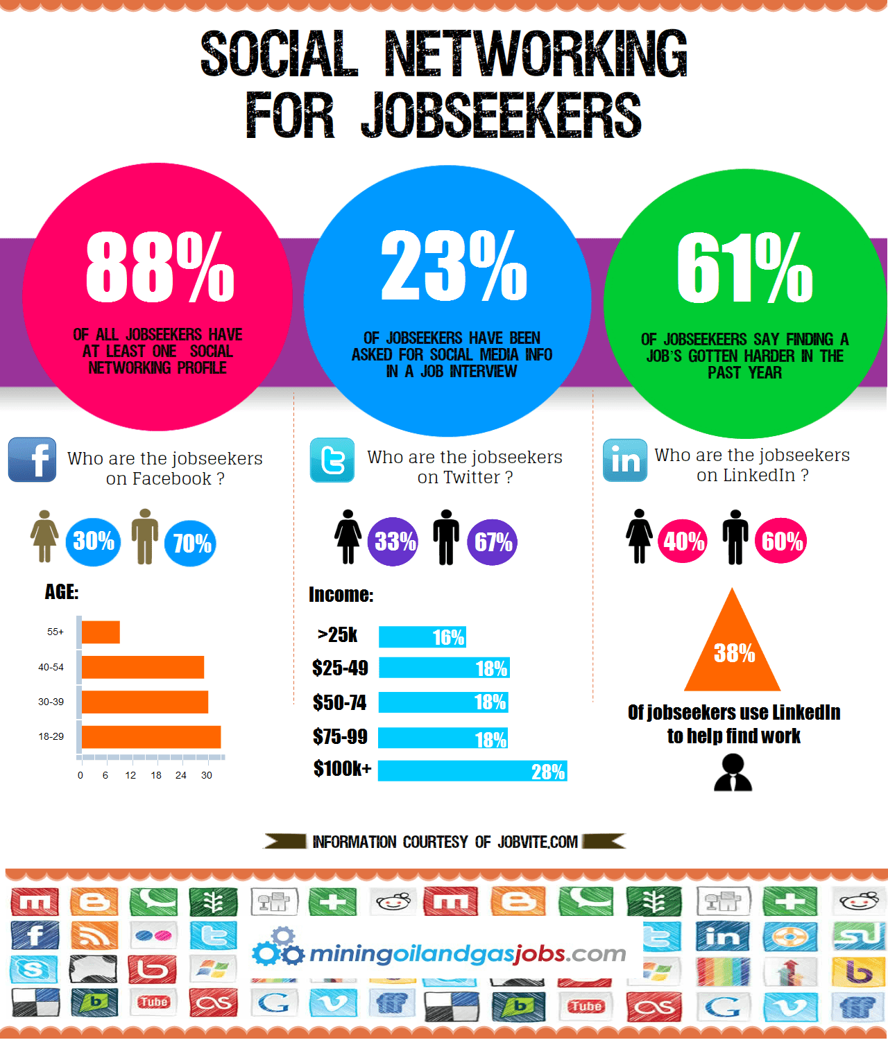 Social Networking For Jobseekers
