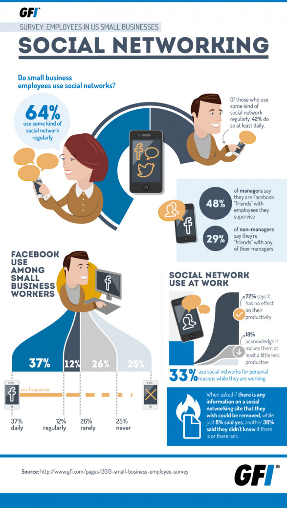 Survey Says: Small Business Workers Get Social