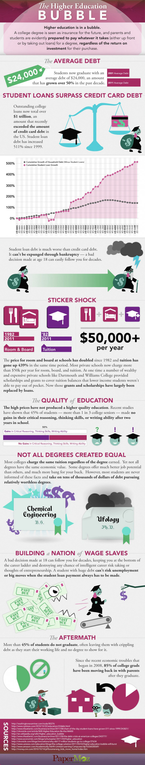 Quote: High education bubble