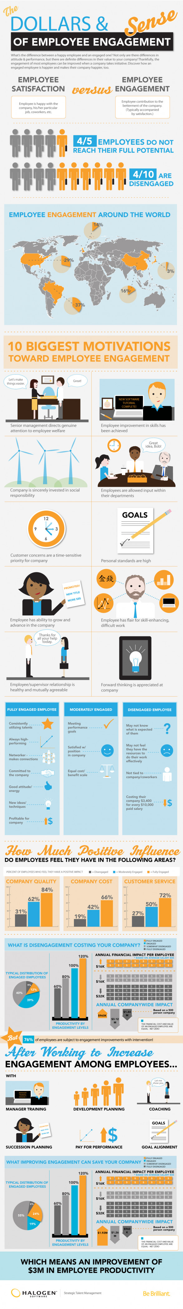 The Dollars and Sense of Employee Engagement
