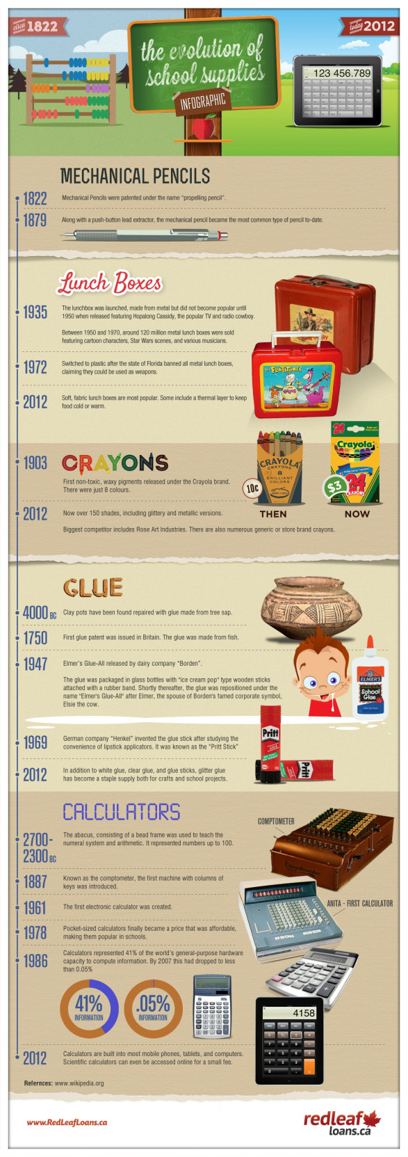 The Evolution of School Supplies