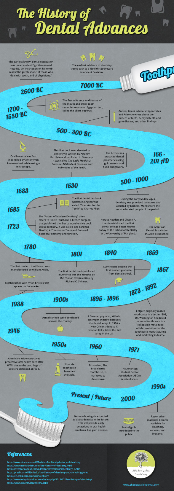 The History of Dental Advances