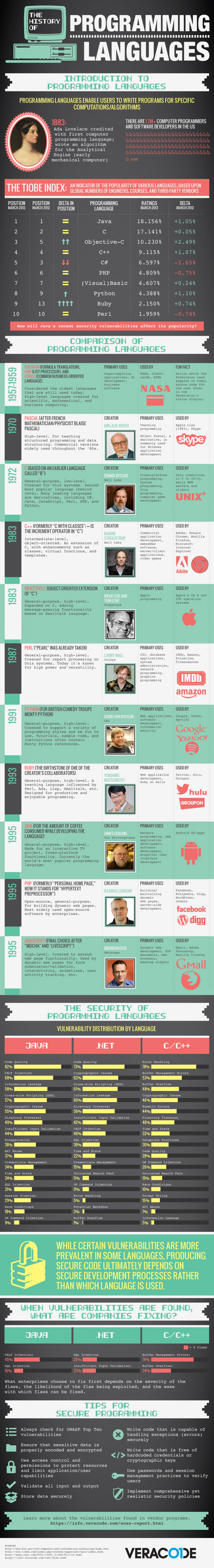 The History of Programming Languages