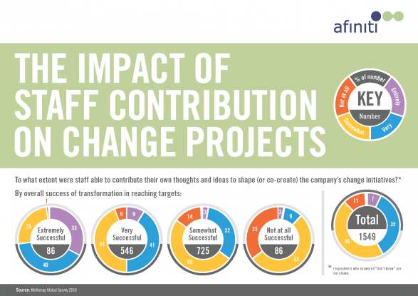 The impact of staff contribution on projects