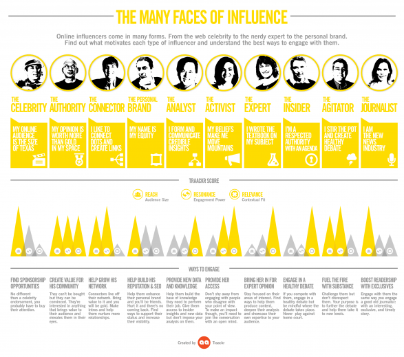 The Many Faces of Influence