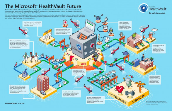 The Microsoft Health Vault Future