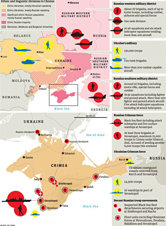 The Military Imbalance in Russia and Ukraine