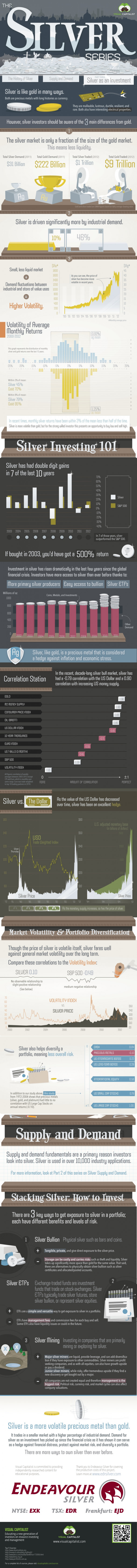 The Silver Series: Silver as an Investment (Part 3)