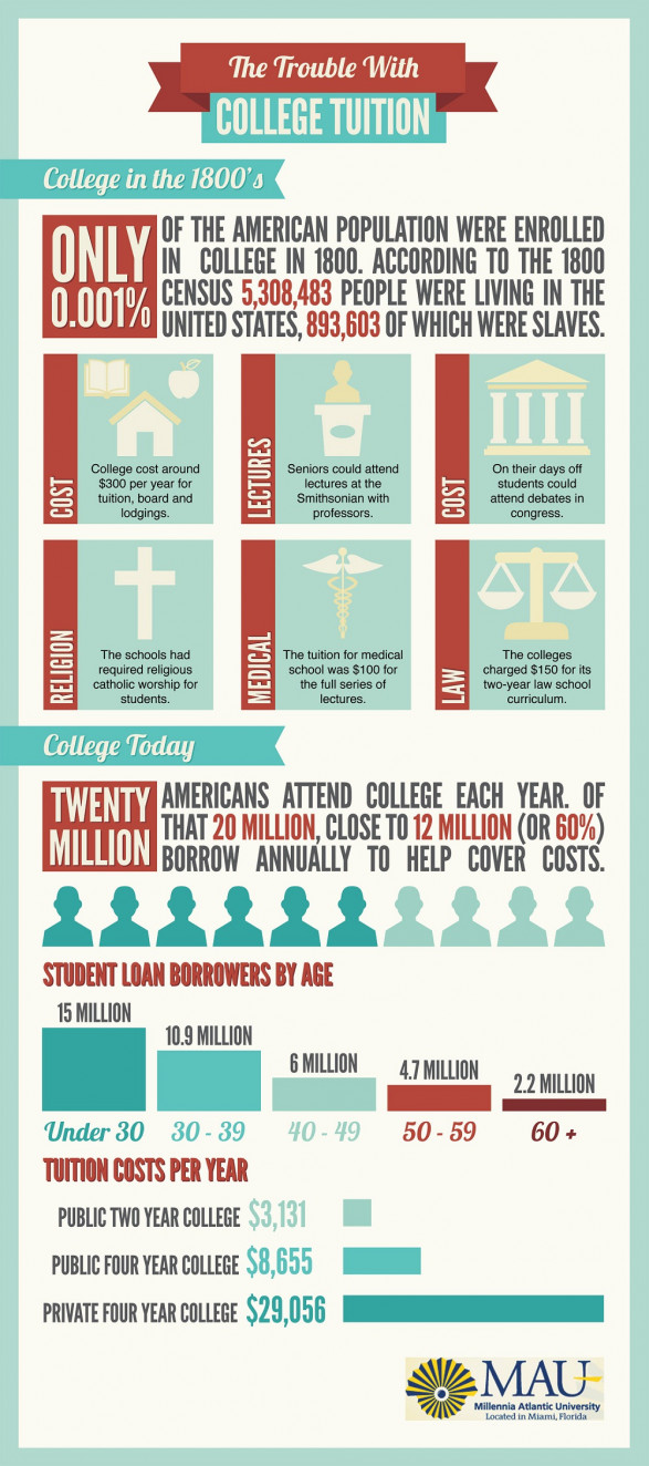 College tuition catches