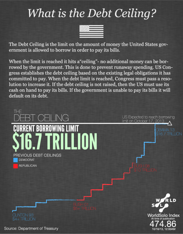 The US Debt Ceiling