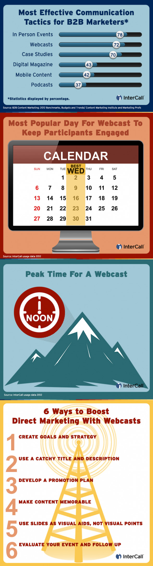 Tips for Turning Ordinary Webcasts into Masterpieces