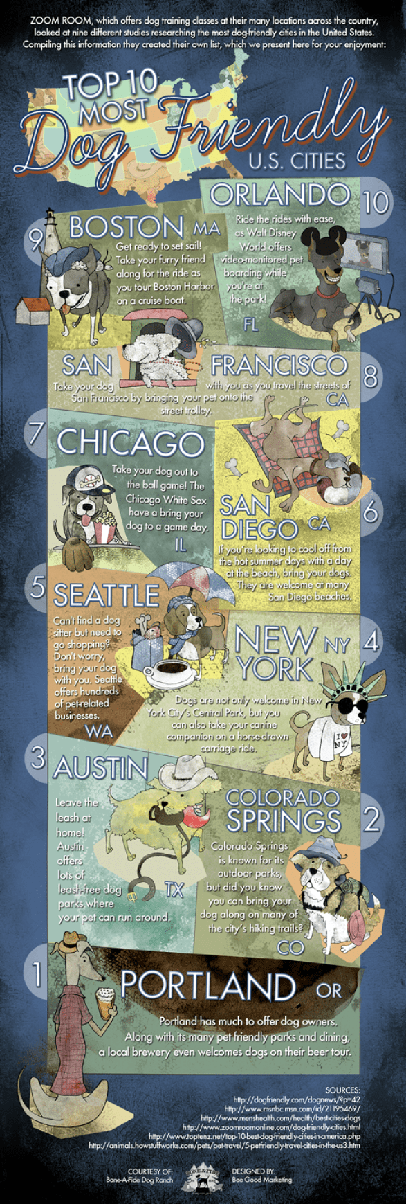 Top 10 Most Dog Friendly U.S. Cities