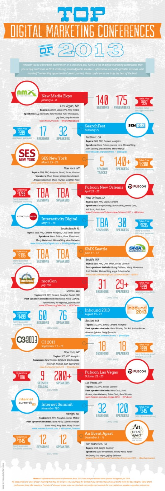Top Digital Marketing Conferences of 2013