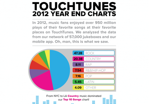 TouchTunes 2012 Charts
