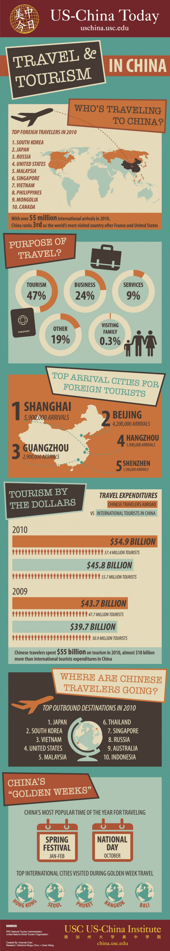 Travel & Tourism in China