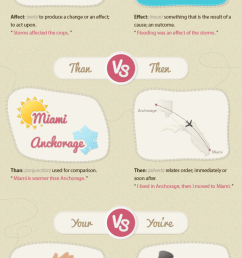 Affect And Effect Worksheet   Printable Worksheets and Activities for  Teachers [ 5080 x 1500 Pixel ]