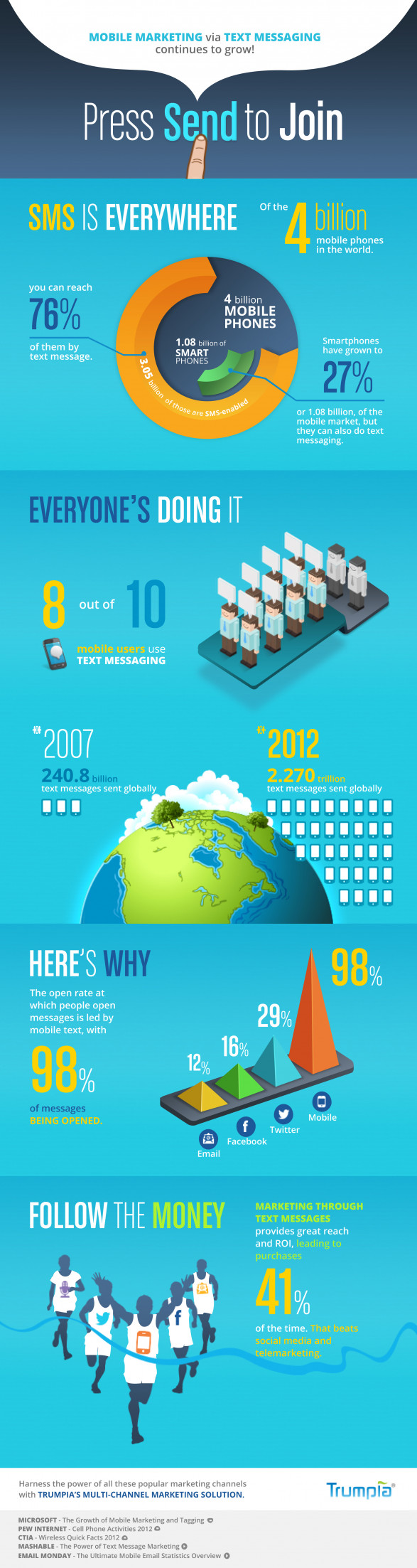 Mobile Marketing Via Text Messaging