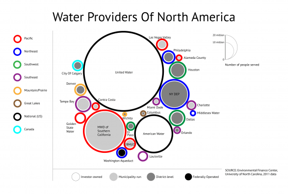 Water Providers of North America v 1.0